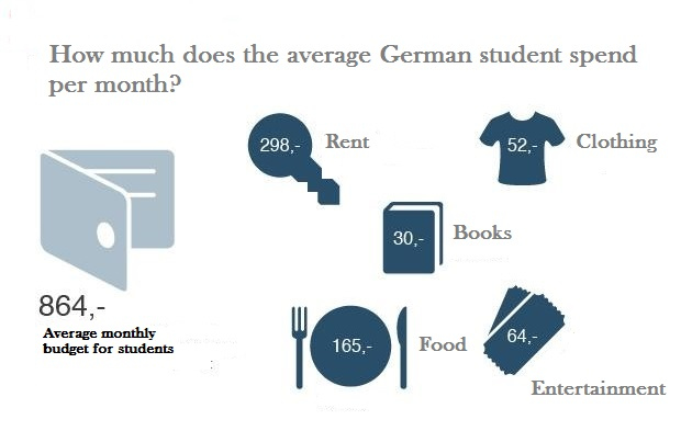 how much does it cost to study in germany really the german way more. Black Bedroom Furniture Sets. Home Design Ideas