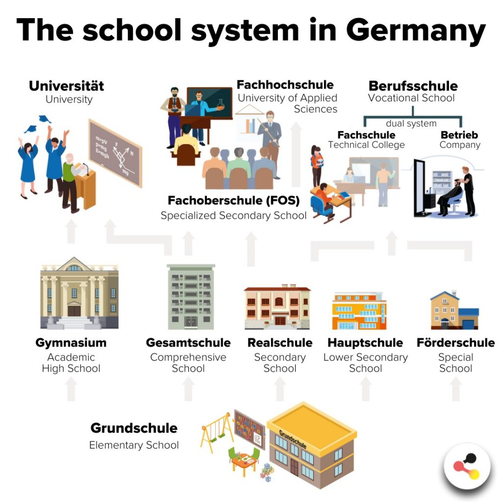 The German School System The German Way More